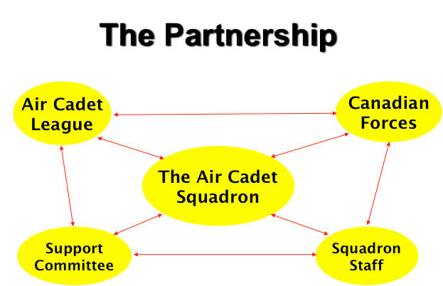 opc-ssc-squadron-relationship